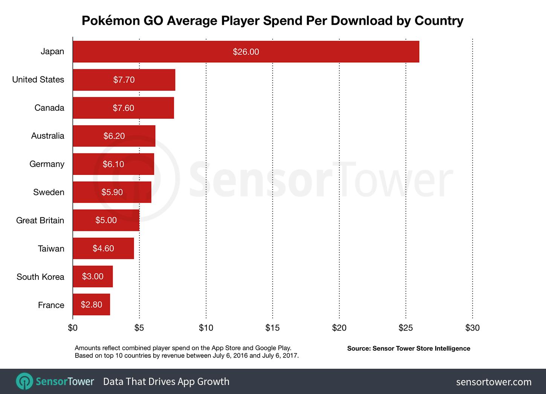 3259672-pokemon-go-revenue-per-download.png