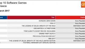 Top 10: Πωλήσεις των games στην Ελλάδα: Μάρτιος 2017