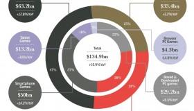 Η βιομηχανία των games το 2018: 135 δις δολάρια ο τζίρος