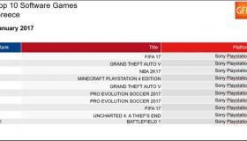Top 10: Πωλήσεις των games στην Ελλάδα: Ιανουάριος 2017
