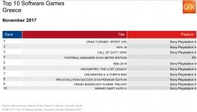 Οι πωλήσεις των games στην Ελλάδα: Νοέμβριος 2017