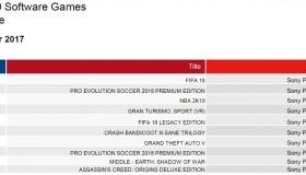 Οι πωλήσεις των games στην Ελλάδα: Οκτώβριος 2017