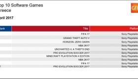 Top 10: Πωλήσεις των games στην Ελλάδα: Απρίλιος 2017