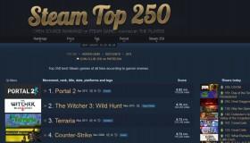 Steam Top 250